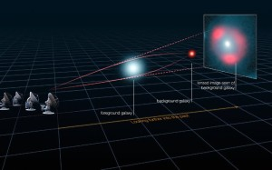 Gravitational lensing of distant star-forming galaxies (schemati